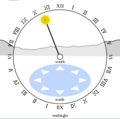 """A picture of the 24-hour Analog Dial to better answer """"What is an Astronomical Clock?"""""""